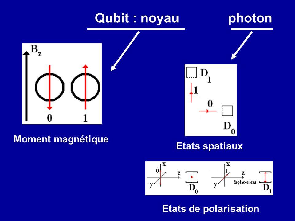 Qubit : noyau Moment magnétique photon Etats spatiaux Etats de polarisation