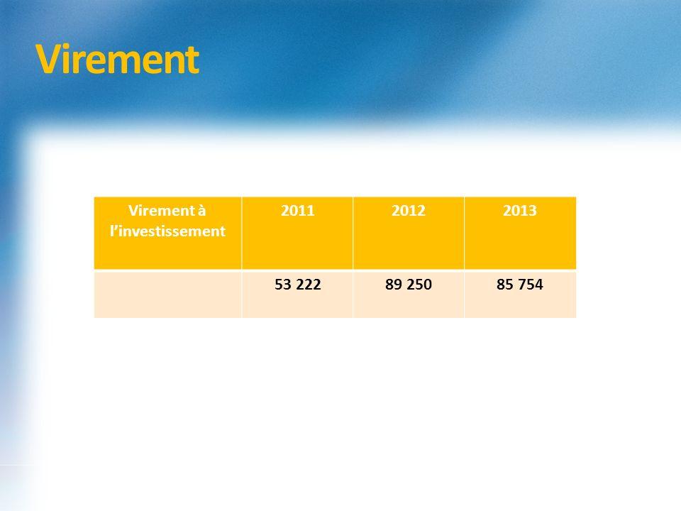 Virement Virement à linvestissement 201120122013 53 22289 25085 754