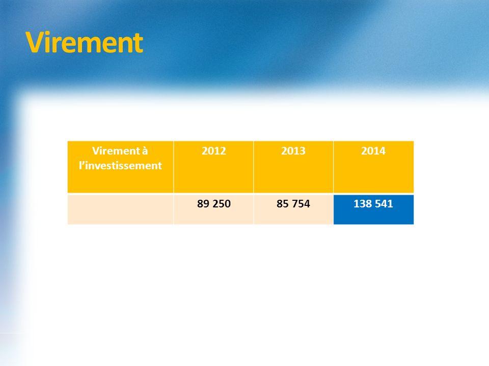 Virement Virement à linvestissement 201220132014 89 25085 754138 541