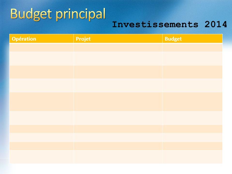 Investissements 2014 OpérationProjetBudget
