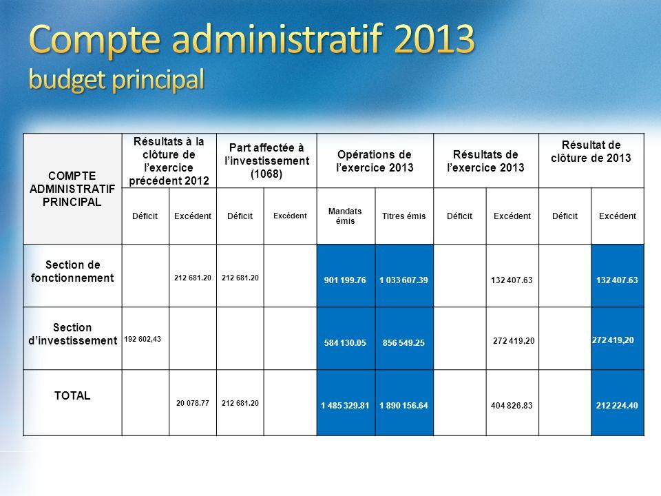 COMPTE ADMINISTRATIF PRINCIPAL Résultats à la clôture de lexercice précédent 2012 Part affectée à linvestissement (1068) Opérations de lexercice 2013