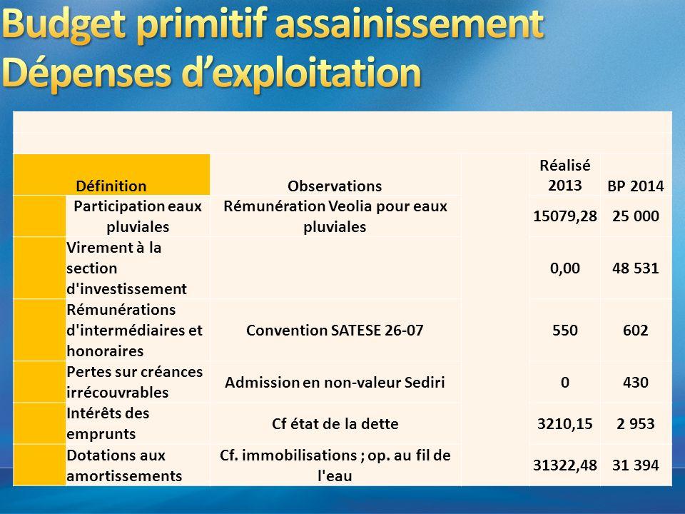DéfinitionObservations Réalisé 2013BP 2014 Participation eaux pluviales Rémunération Veolia pour eaux pluviales 15079,2825 000 Virement à la section d