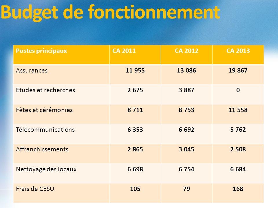 Budget de fonctionnement Postes principauxCA 2011CA 2012CA 2013 Assurances11 95513 08619 867 Etudes et recherches2 6753 8870 Fêtes et cérémonies8 7118