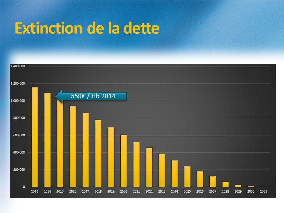 Extinction de la dette 559 / Hb 2014