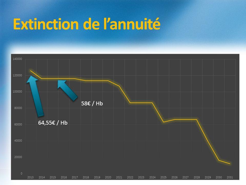 Extinction de lannuité 64,55 / Hb 58 / Hb