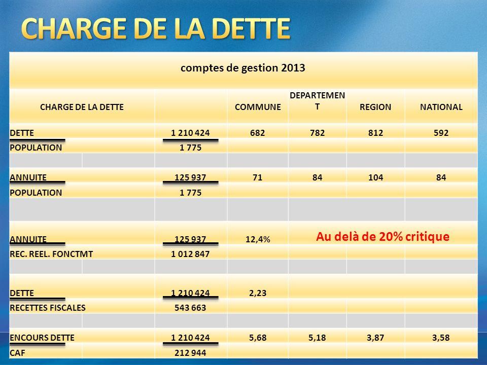 comptes de gestion 2013 CHARGE DE LA DETTECOMMUNE DEPARTEMEN TREGIONNATIONAL DETTE1 210 424682782812592 POPULATION1 775 ANNUITE125 937718410484 POPULA