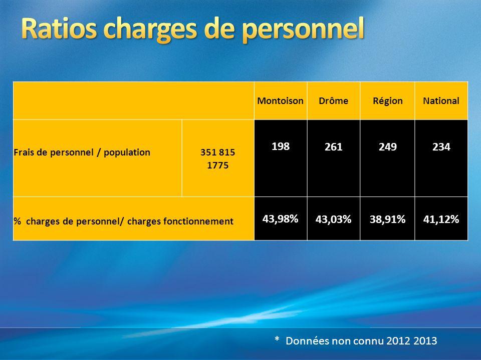 MontoisonDrômeRégionNational Frais de personnel / population351 815 1775 198261249234 % charges de personnel/ charges fonctionnement 43,98%43,03%38,91