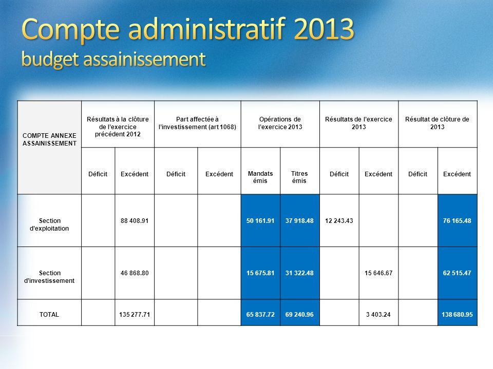 272 419,20 COMPTE ANNEXE ASSAINISSEMENT Résultats à la clôture de lexercice précédent 2012 Part affectée à linvestissement (art 1068) Opérations de le