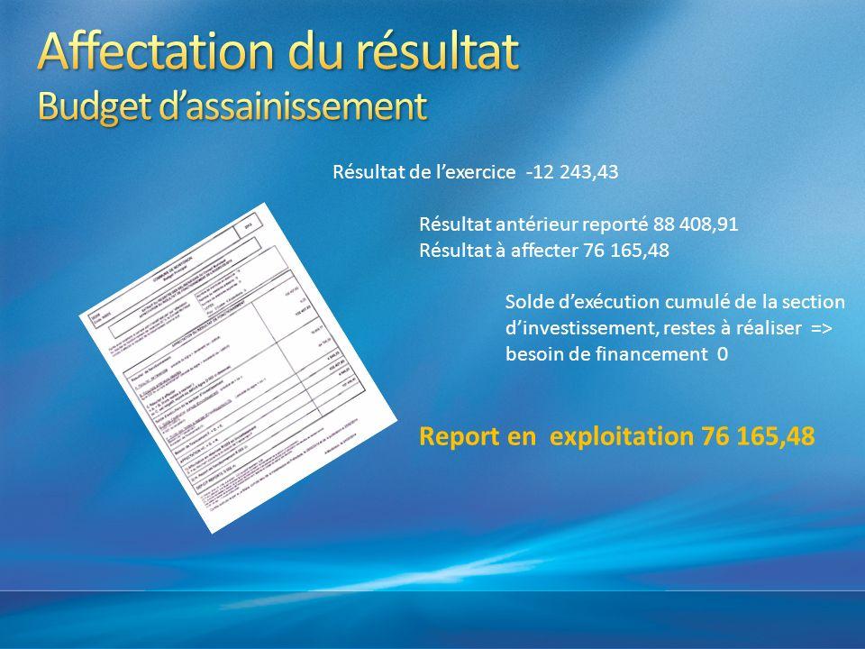 Résultat de lexercice -12 243,43 Résultat antérieur reporté 88 408,91 Résultat à affecter 76 165,48 Solde dexécution cumulé de la section dinvestissem