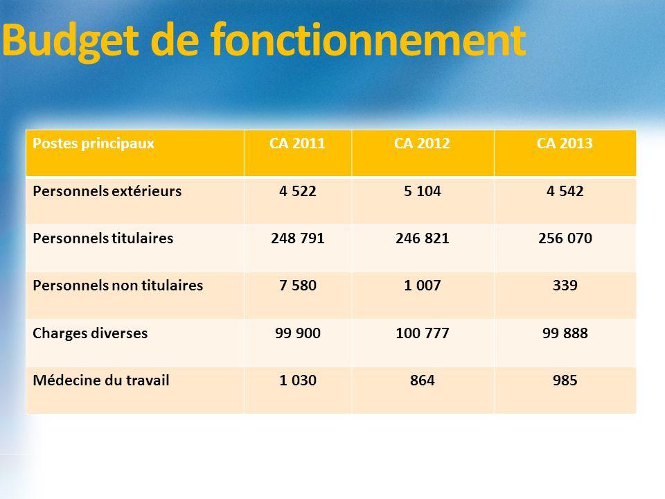 Budget de fonctionnement Postes principauxCA 2011CA 2012CA 2013 Personnels extérieurs4 5225 1044 542 Personnels titulaires248 791246 821256 070 Person