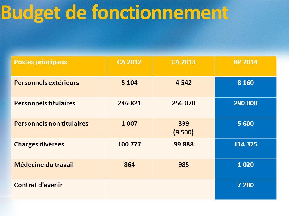 Budget de fonctionnement Postes principauxCA 2012CA 2013BP 2014 Personnels extérieurs5 1044 5428 160 Personnels titulaires246 821256 070290 000 Person