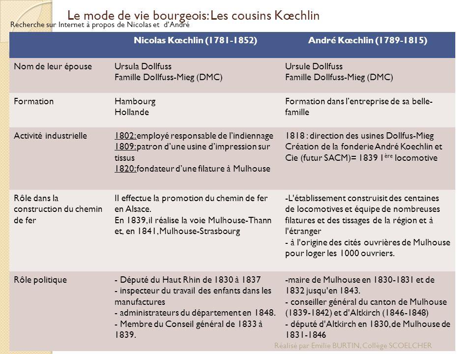Le mode de vie bourgeois: Les cousins Kœchlin Recherche sur Internet à propos de Nicolas et dAndré Nicolas Kœchlin (1781-1852)André Kœchlin (1789-1815