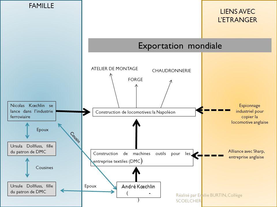 André Kœchlin ( - ) Construction de machines outils pour les entreprise textiles (DMC ) Construction de locomotives: la Napoléon Nicolas Kœchlin se la
