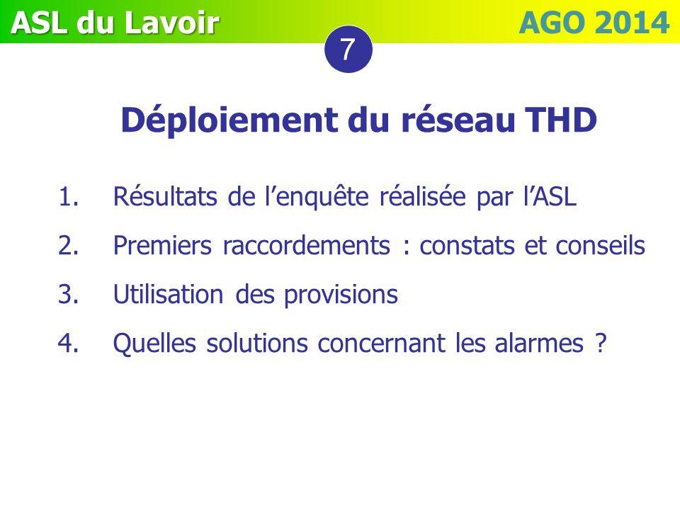 ASL du Lavoir ASL du Lavoir AGO 2014 Déploiement du réseau THD 1.Résultats de lenquête réalisée par lASL 2.Premiers raccordements : constats et consei