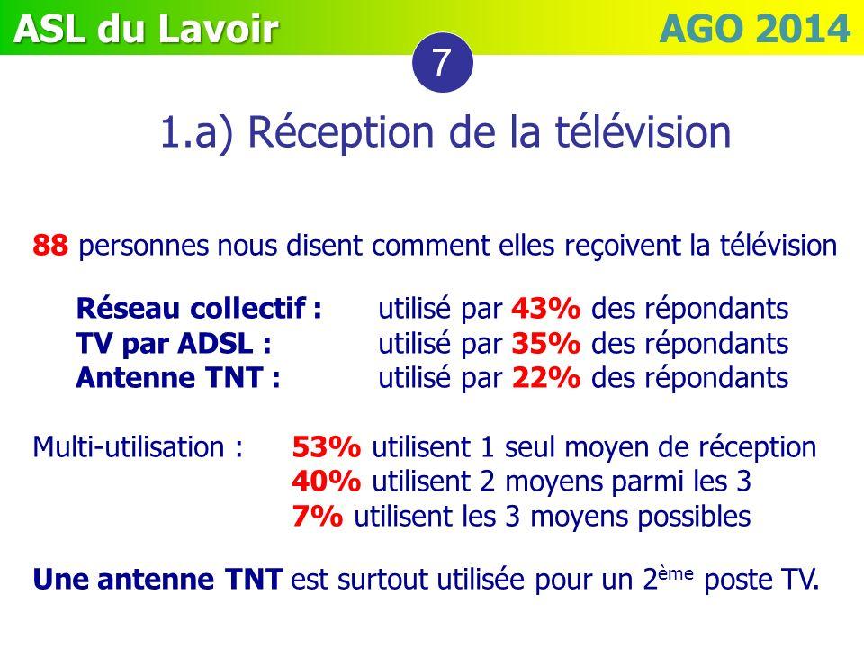 ASL du Lavoir ASL du Lavoir AGO 2014 1.a) Réception de la télévision 7 88 personnes nous disent comment elles reçoivent la télévision Réseau collectif
