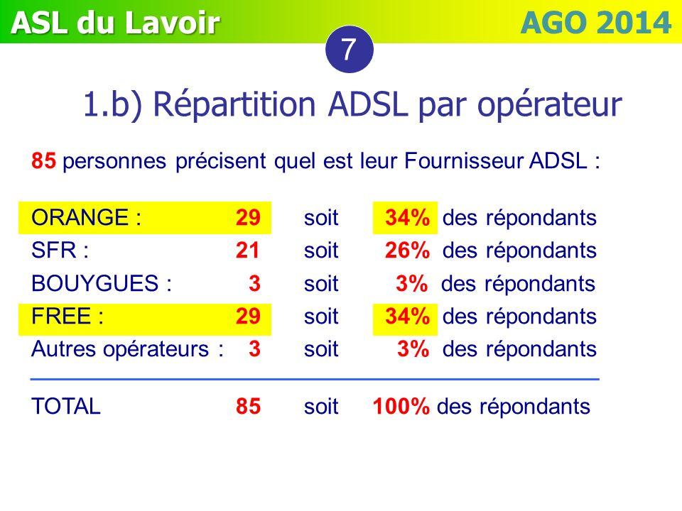 ASL du Lavoir ASL du Lavoir AGO 2014 1.b) Répartition ADSL par opérateur 7 85 personnes précisent quel est leur Fournisseur ADSL : ORANGE : 29 soit 34