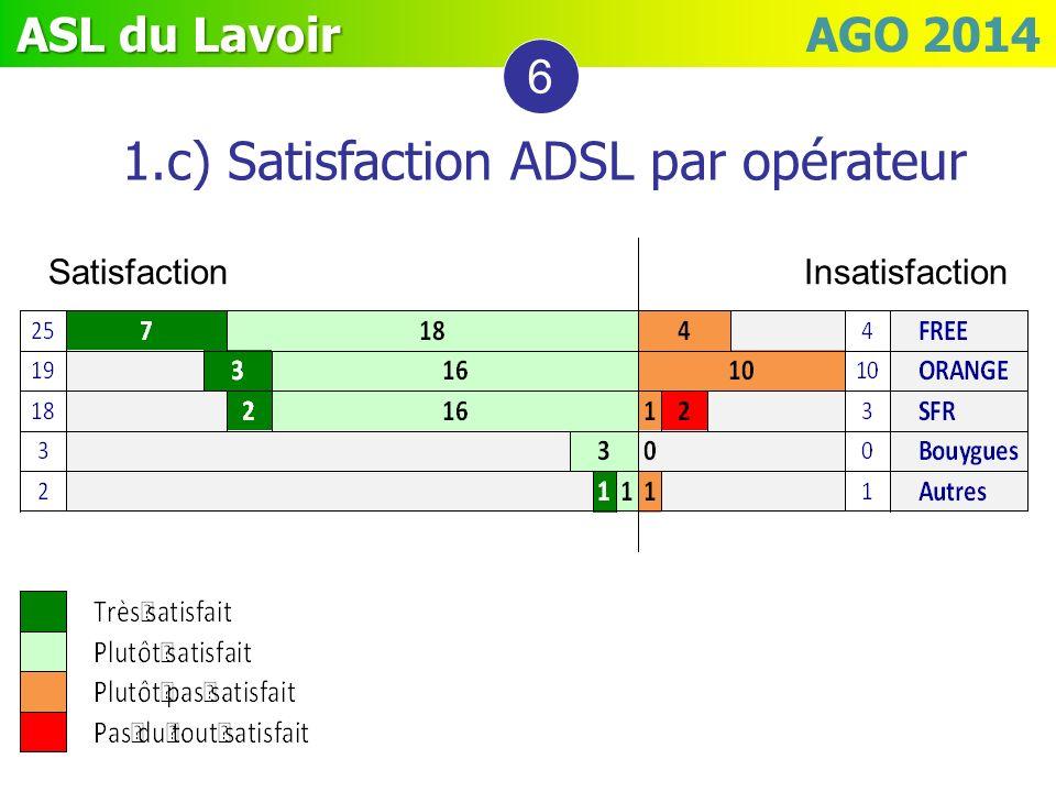 ASL du Lavoir ASL du Lavoir AGO 2014 1.c) Satisfaction ADSL par opérateur 6 Satisfaction Insatisfaction