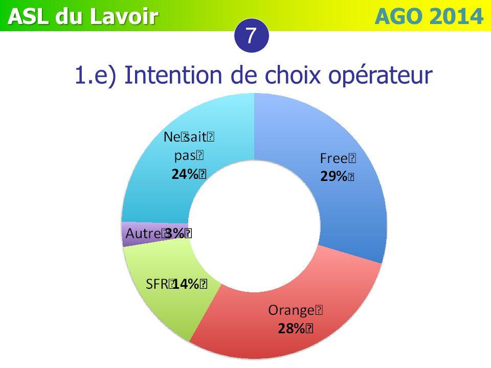 ASL du Lavoir ASL du Lavoir AGO 2014 1.e) Intention de choix opérateur 7