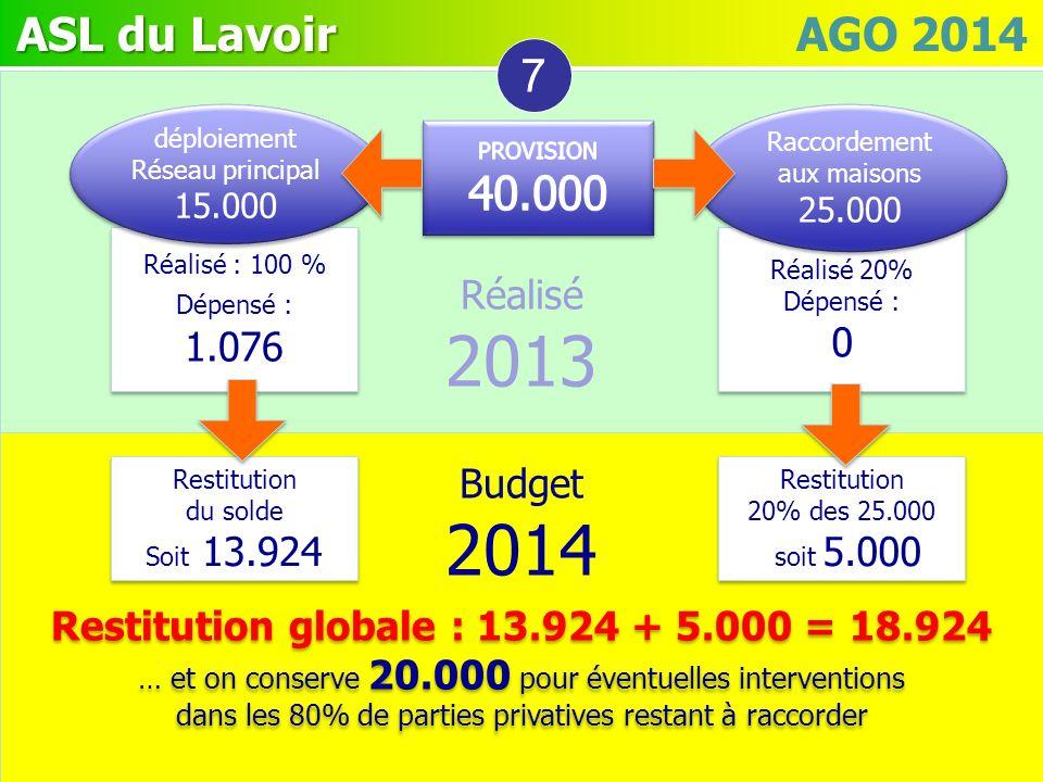 ASL du Lavoir ASL du Lavoir AGO 2014 Réalisé 2013 Réalisé 2013 Budget 2014 Budget 2014 7 Réalisé : 100 % Dépensé : 1.076 Réalisé : 100 % Dépensé : 1.0