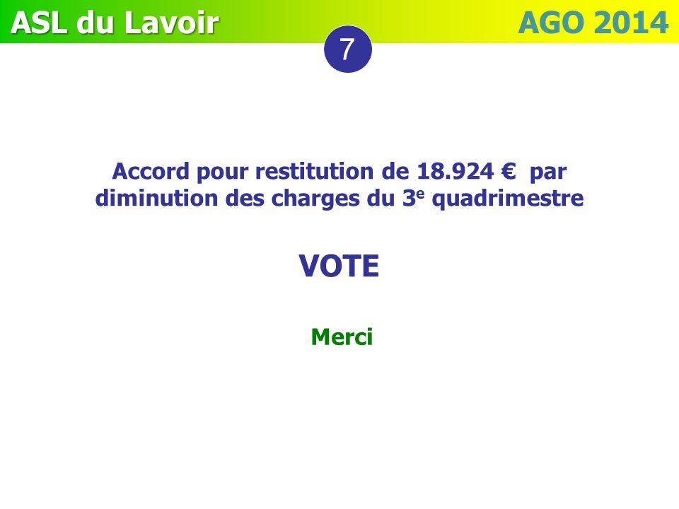 ASL du Lavoir ASL du Lavoir AGO 2014 Merci 7 Accord pour restitution de 18.924 par diminution des charges du 3 e quadrimestre VOTE