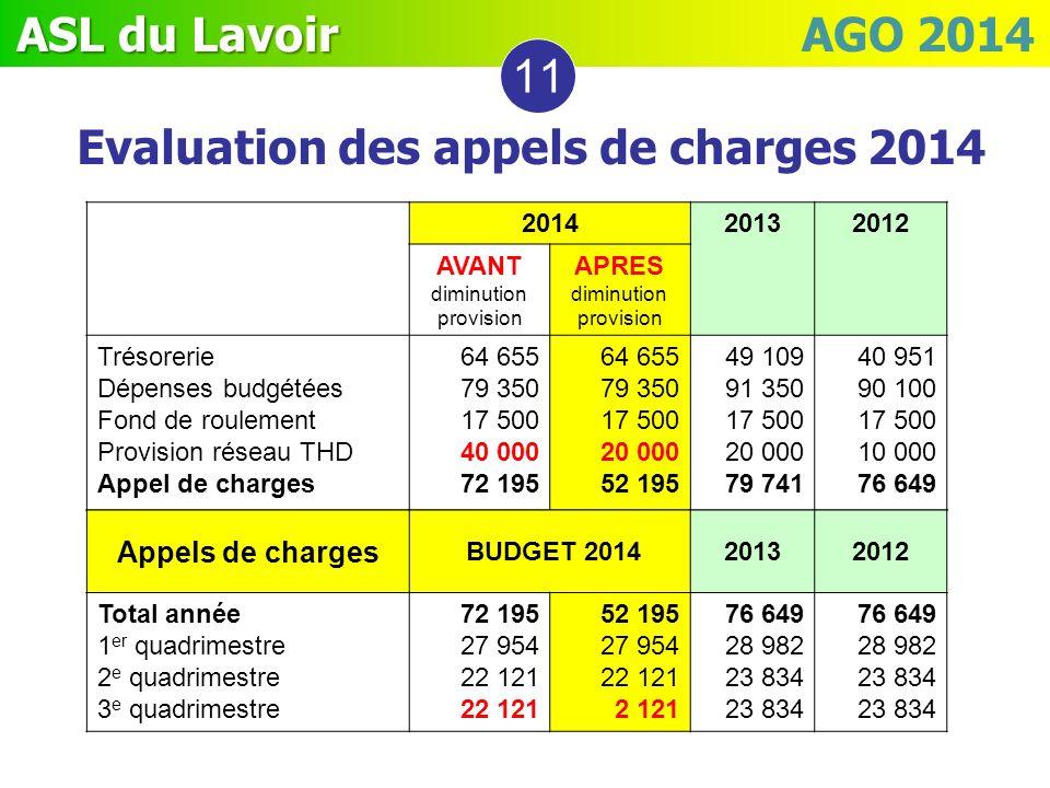 ASL du Lavoir ASL du Lavoir AGO 2014 201420132012 AVANT diminution provision APRES diminution provision Trésorerie Dépenses budgétées Fond de roulemen