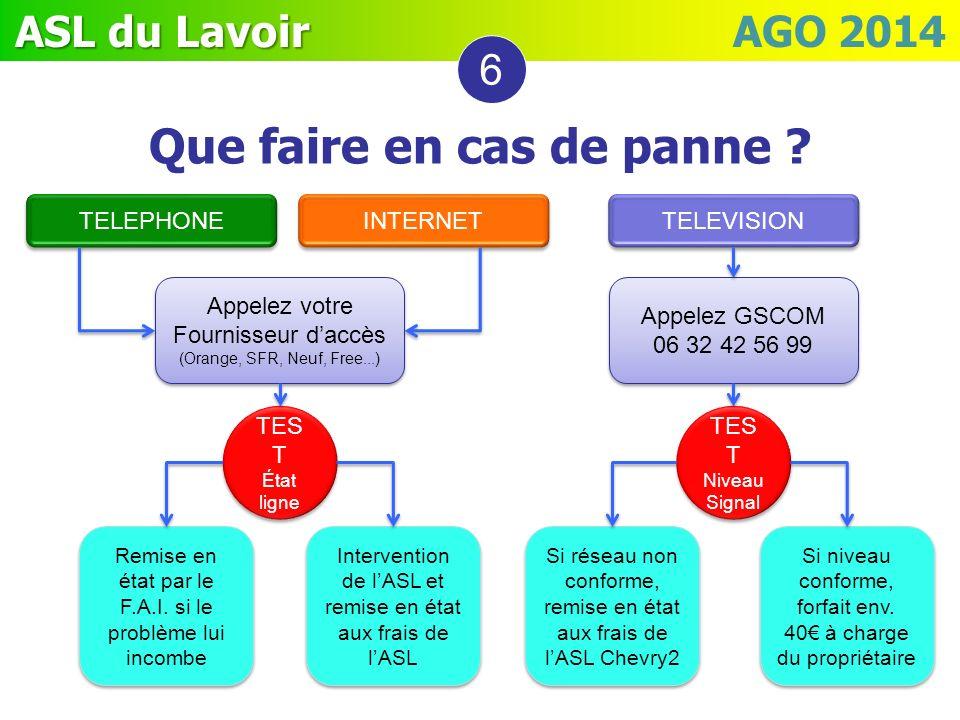 6 Que faire en cas de panne ? TELEPHONE INTERNET TELEVISION Appelez votre Fournisseur daccès (Orange, SFR, Neuf, Free...) Appelez votre Fournisseur da