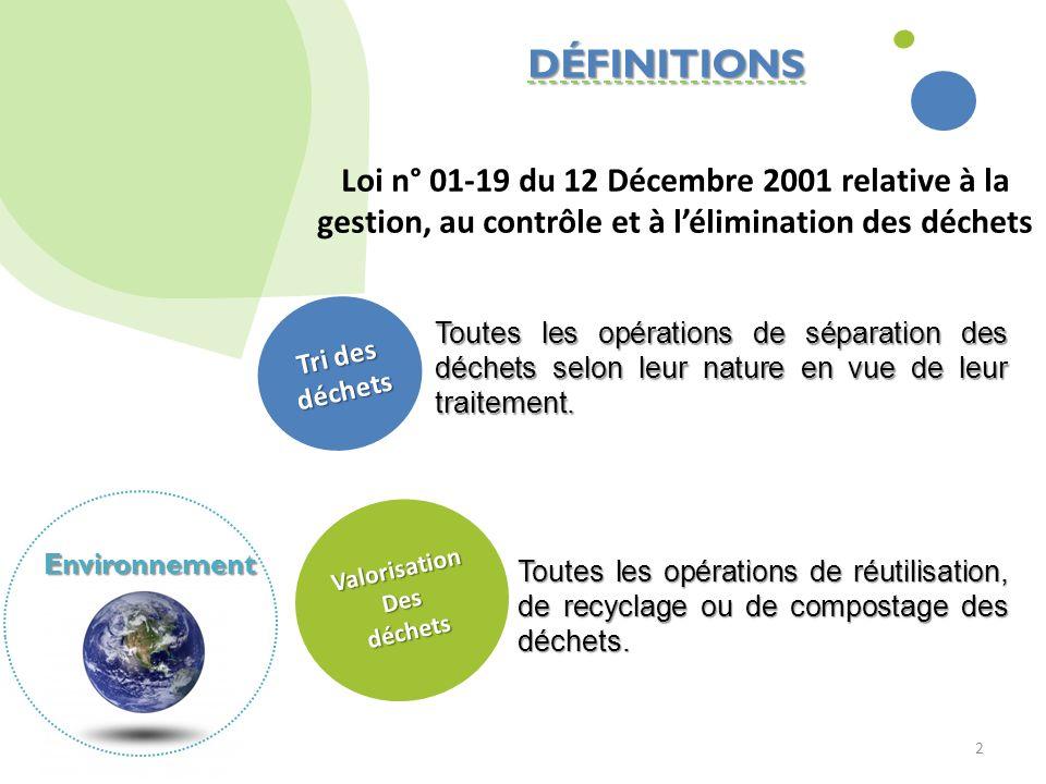 2 DÉFINITIONS Loi n° 01-19 du 12 Décembre 2001 relative à la gestion, au contrôle et à lélimination des déchets Environnement Toutes les opérations de