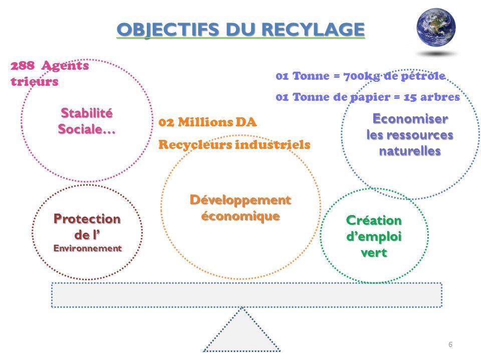 OBJECTIFS DU RECYLAGE 6 Stabilité Sociale… Economiser les ressources naturelles Développement économique 288 Agents trieurs 02 Millions DA Recycleurs