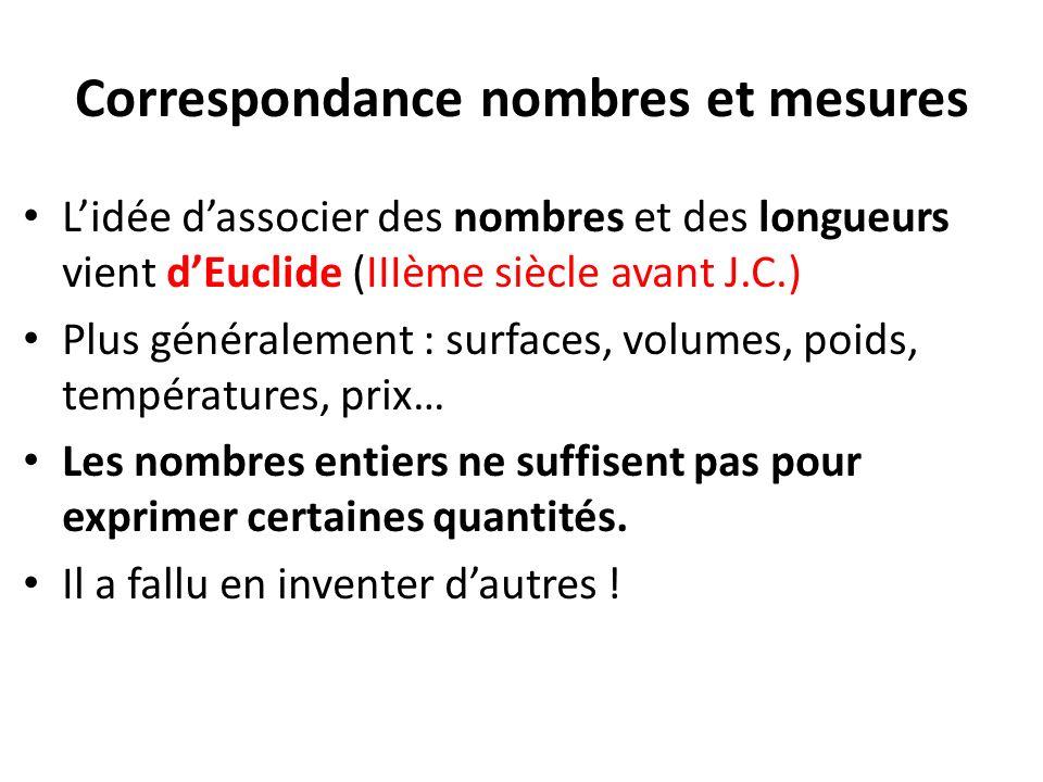 Correspondance nombres et mesures Lidée dassocier des nombres et des longueurs vient dEuclide (IIIème siècle avant J.C.) Plus généralement : surfaces,