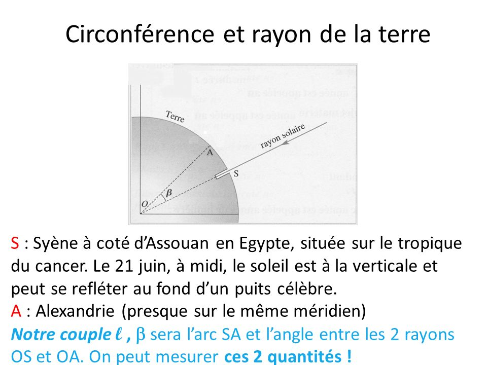 Circonférence et rayon de la terre S : Syène à coté dAssouan en Egypte, située sur le tropique du cancer. Le 21 juin, à midi, le soleil est à la verti