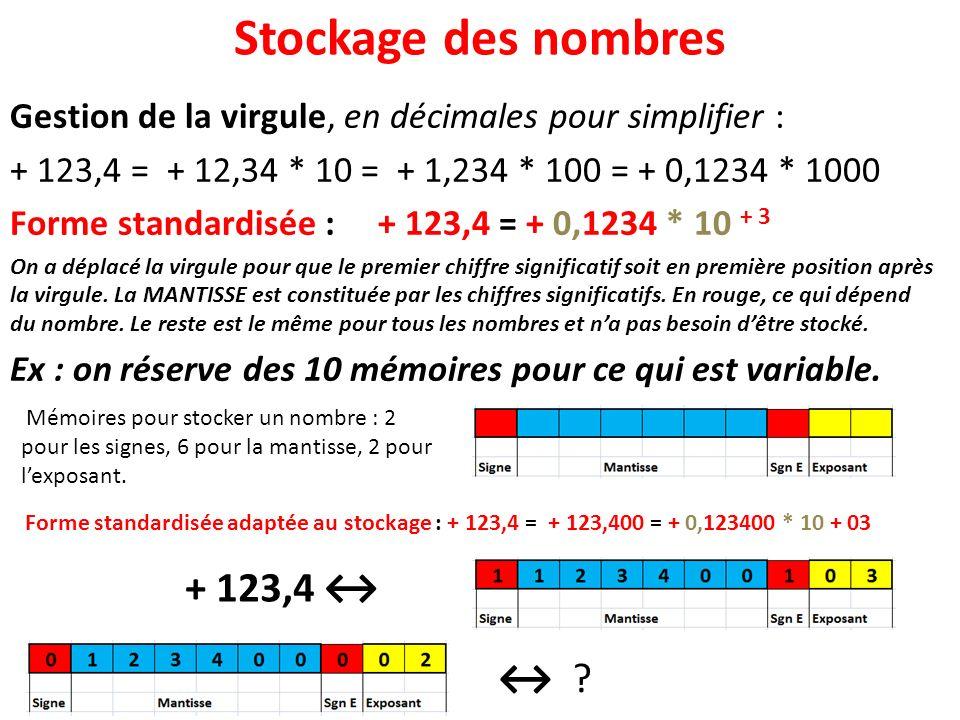 Stockage des nombres Gestion de la virgule, en décimales pour simplifier : + 123,4 = + 12,34 * 10 = + 1,234 * 100 = + 0,1234 * 1000 Forme standardisée