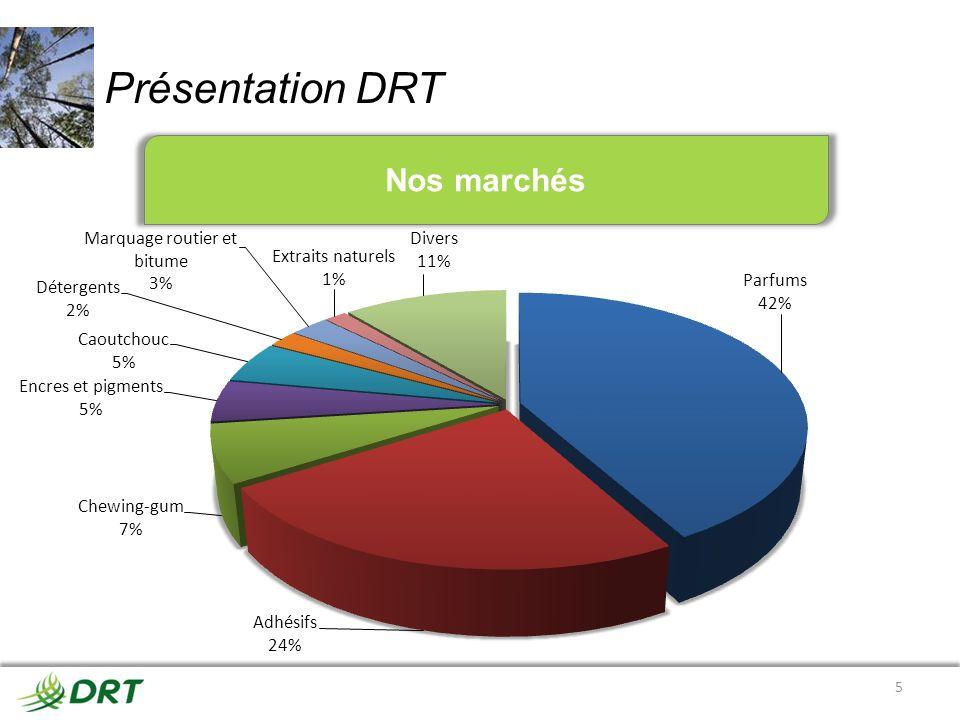 Présentation DRT 5 Nos marchés