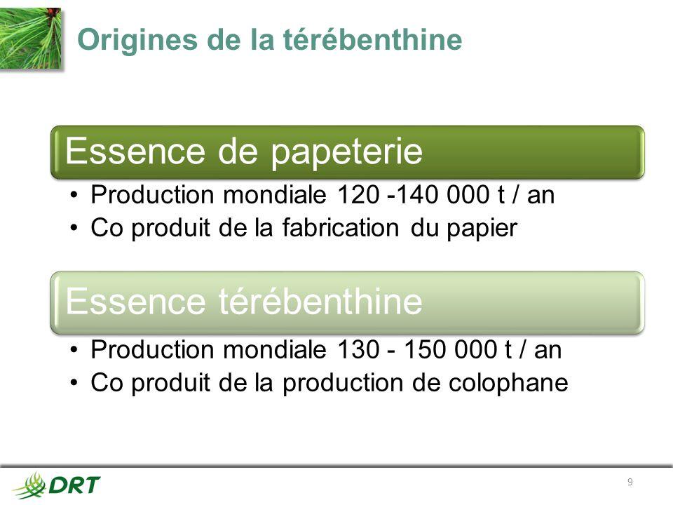 Origines de la térébenthine Essence de papeterie Production mondiale 120 -140 000 t / an Co produit de la fabrication du papier Essence térébenthine P