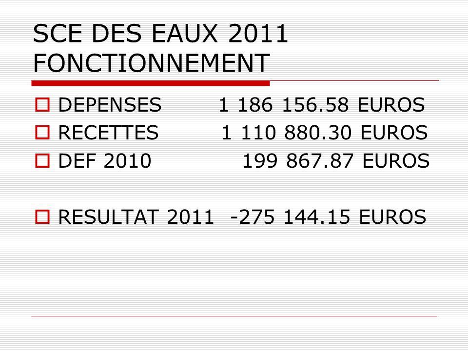 SCE DES EAUX 2011 FONCTIONNEMENT DEPENSES 1 186 156.58 EUROS RECETTES 1 110 880.30 EUROS DEF 2010 199 867.87 EUROS RESULTAT 2011 -275 144.15 EUROS