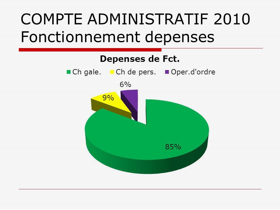 COMPTE ADMINISTRATIF 2010 Fonctionnement depenses
