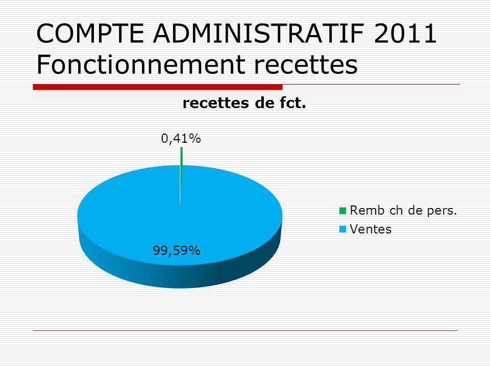 COMPTE ADMINISTRATIF 2011 Fonctionnement recettes