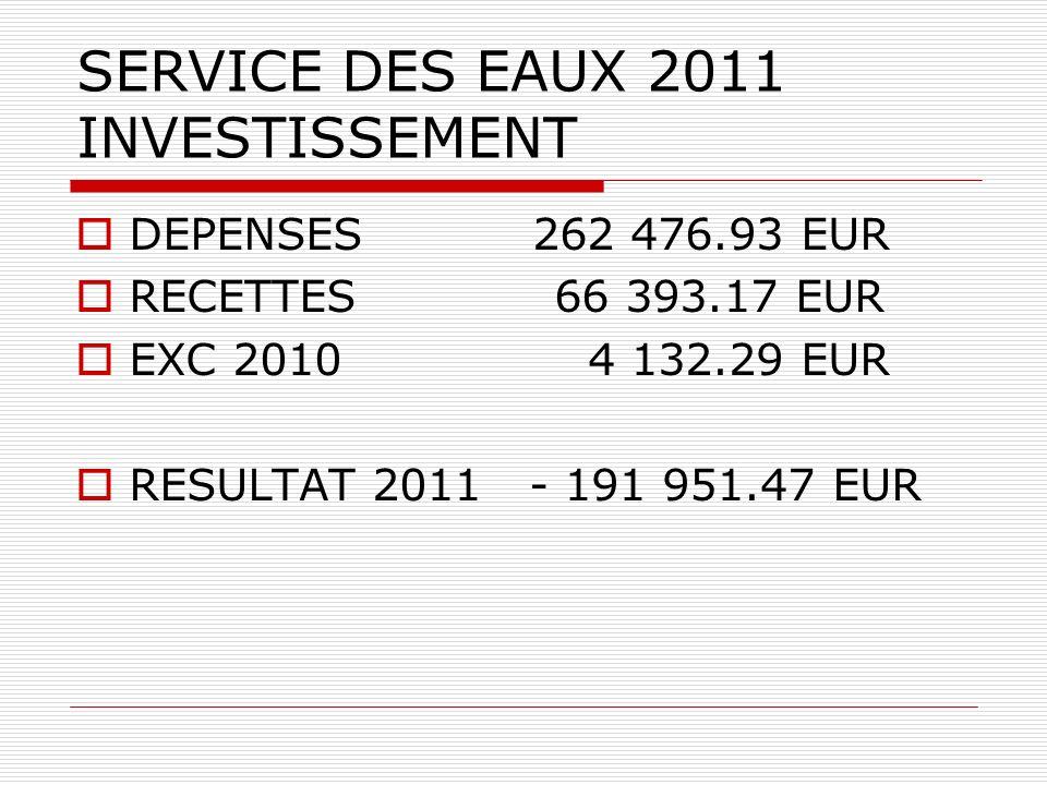 SERVICE DES EAUX 2011 INVESTISSEMENT DEPENSES 262 476.93 EUR RECETTES 66 393.17 EUR EXC 2010 4 132.29 EUR RESULTAT 2011 - 191 951.47 EUR
