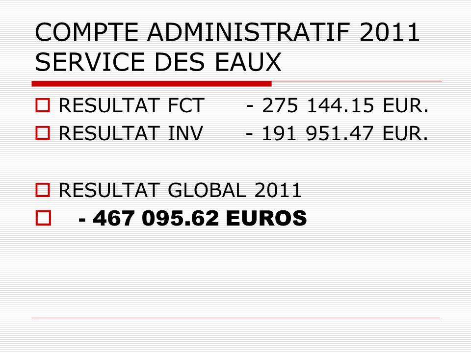 COMPTE ADMINISTRATIF 2011 SERVICE DES EAUX RESULTAT FCT - 275 144.15 EUR.