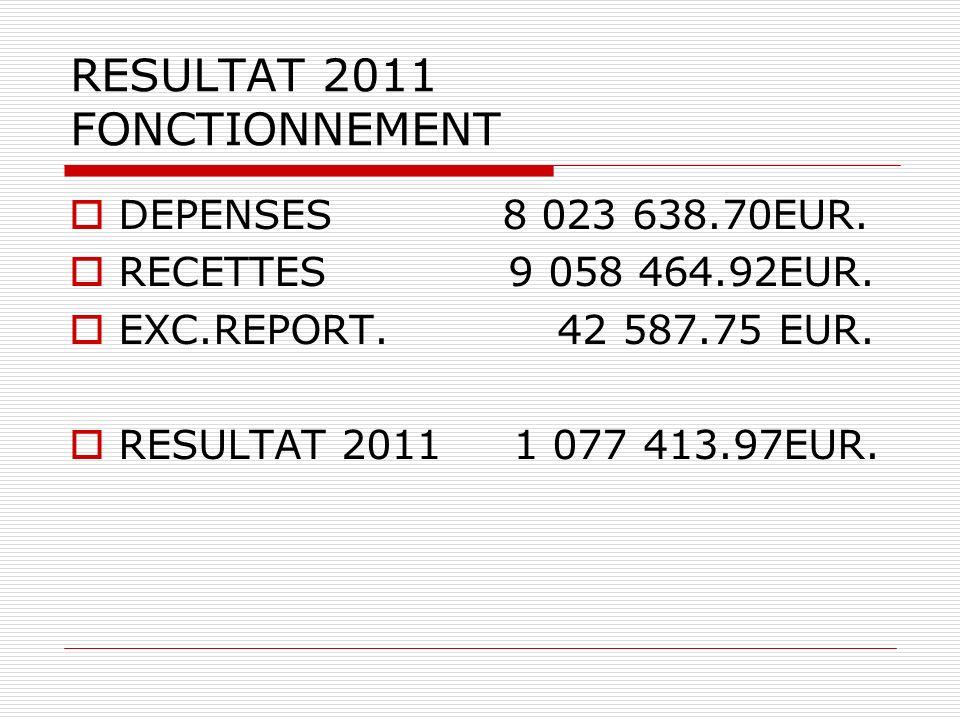 RESULTAT 2011 FONCTIONNEMENT DEPENSES 8 023 638.70EUR.