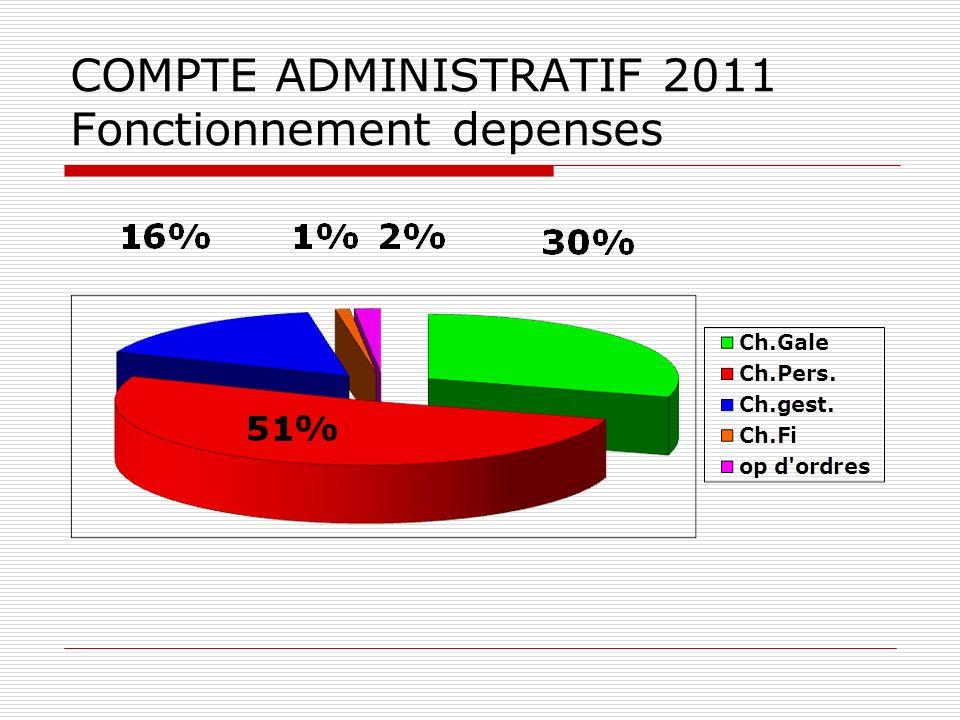 COMPTE ADMINISTRATIF 2011 Fonctionnement depenses