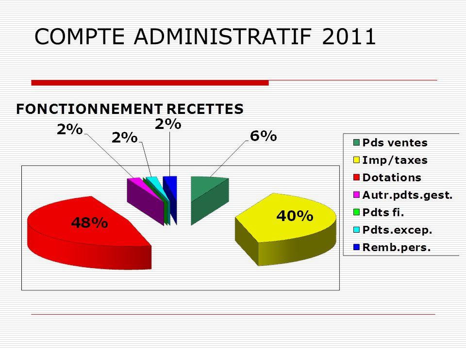 COMPTE ADMINISTRATIF 2011
