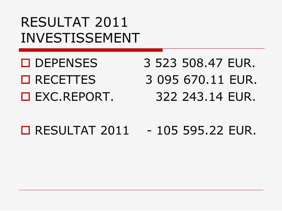 RESULTAT 2011 INVESTISSEMENT DEPENSES 3 523 508.47 EUR.