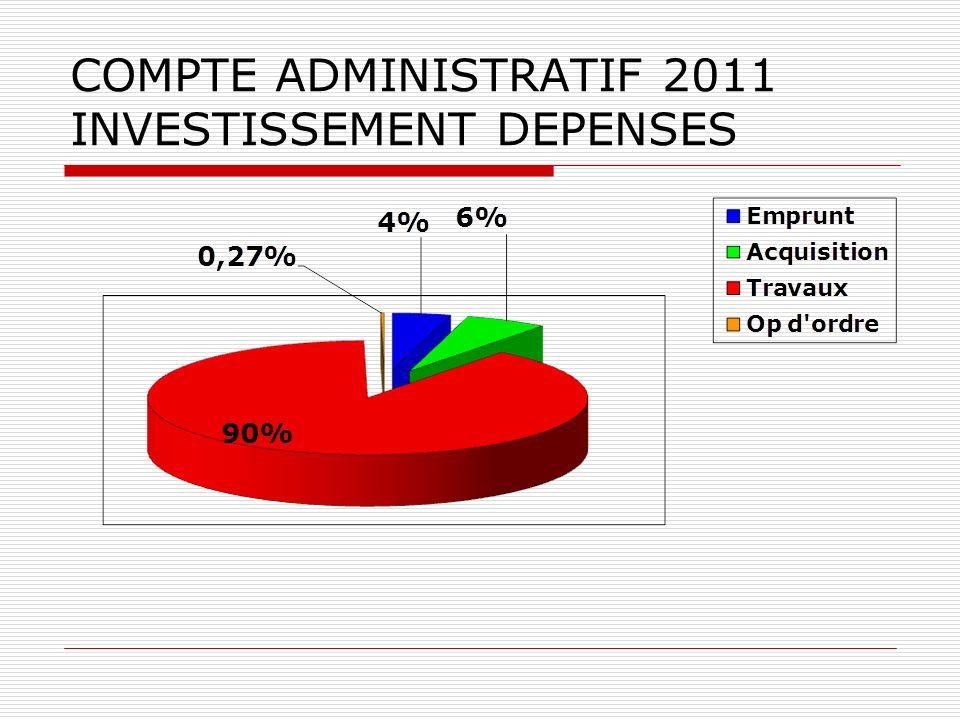COMPTE ADMINISTRATIF 2011 INVESTISSEMENT DEPENSES