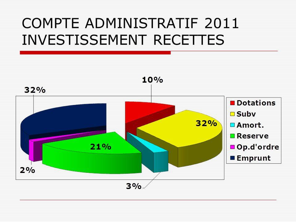 COMPTE ADMINISTRATIF 2011 INVESTISSEMENT RECETTES