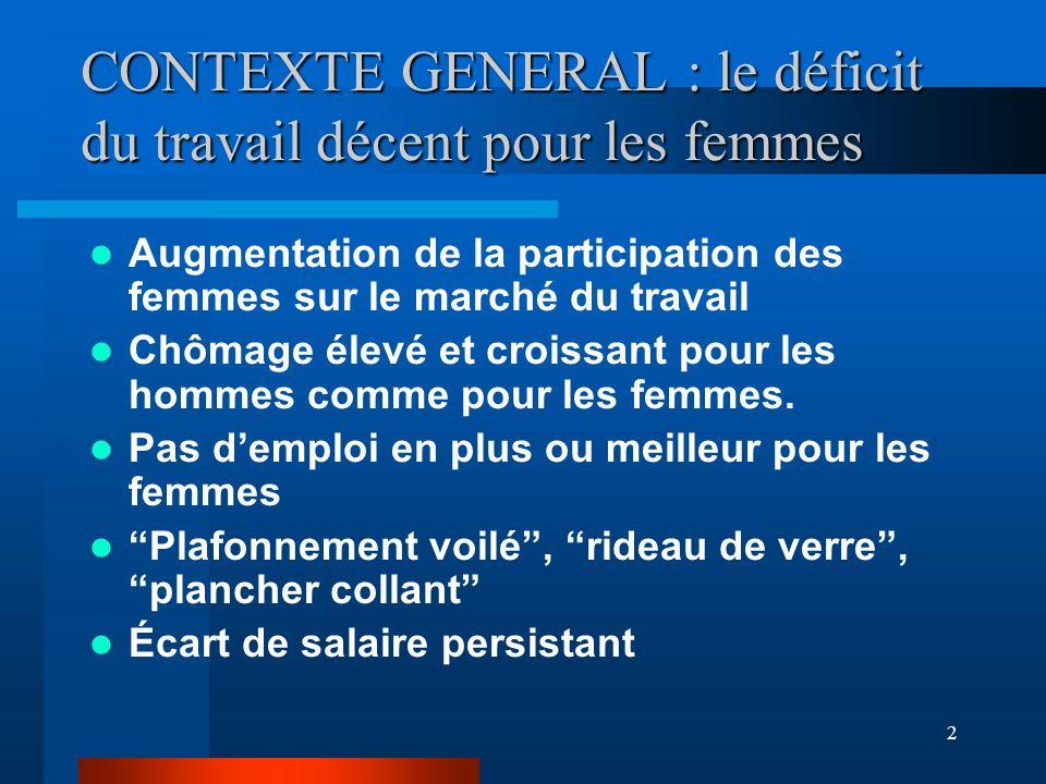 2 CONTEXTE GENERAL : le déficit du travail décent pour les femmes Augmentation de la participation des femmes sur le marché du travail Chômage élevé et croissant pour les hommes comme pour les femmes.