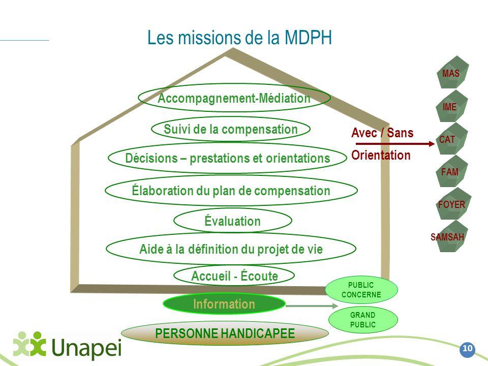 Les missions de la MDPH 10 Accueil - Écoute Décisions – prestations et orientations PERSONNE HANDICAPEE Accompagnement-Médiation Aide à la définition