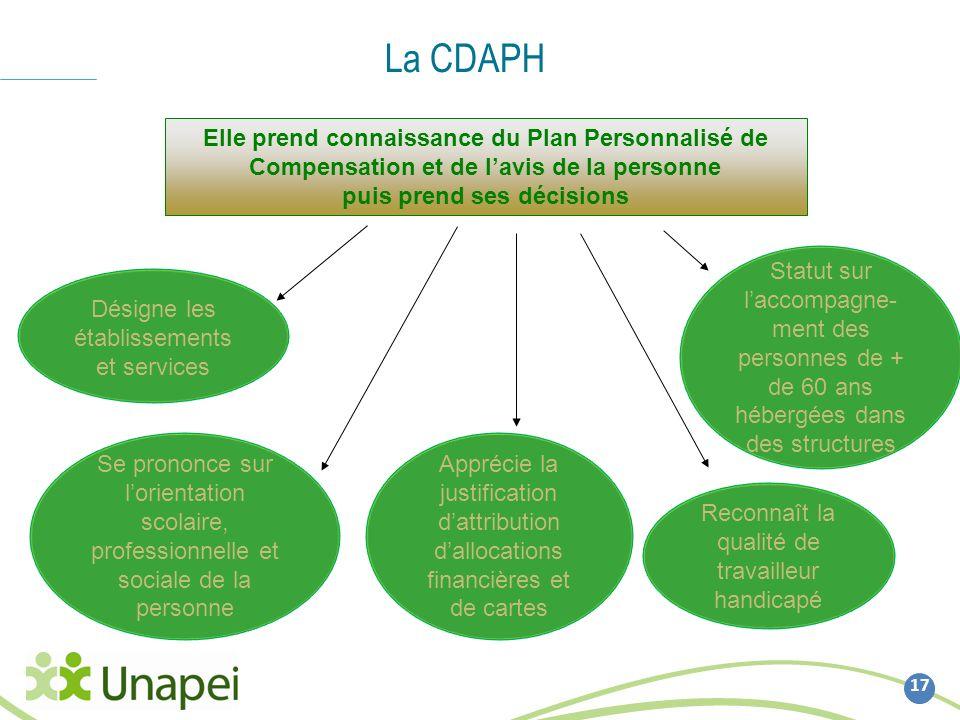 La CDAPH 17 Se prononce sur lorientation scolaire, professionnelle et sociale de la personne Désigne les établissements et services Apprécie la justif