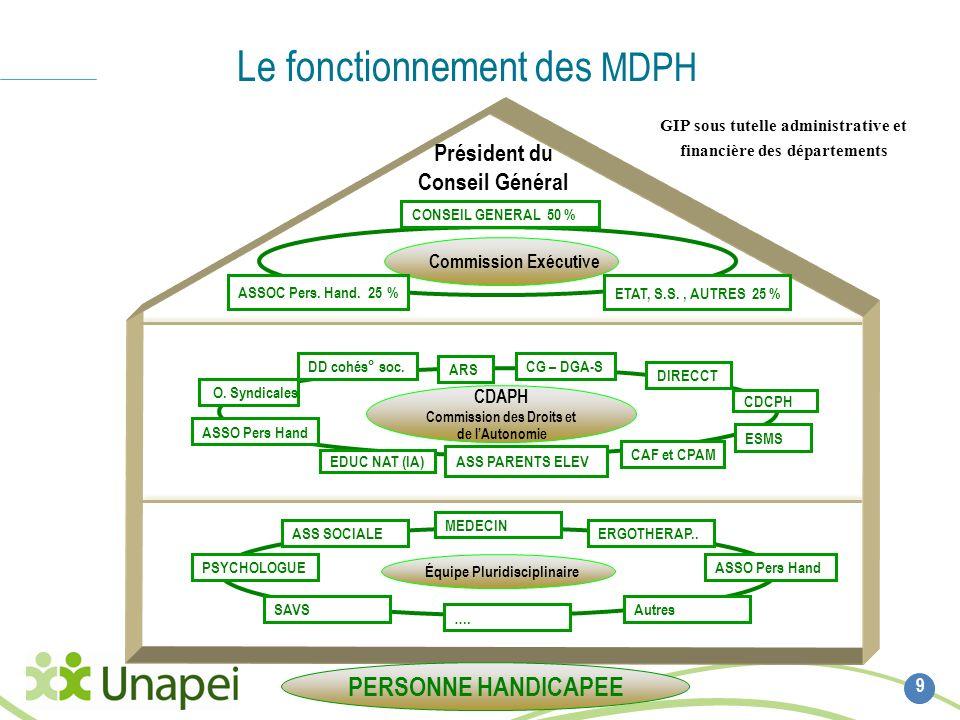 Le fonctionnement des MDPH 9 Commission Exécutive Équipe Pluridisciplinaire CDAPH Commission des Droits et de lAutonomie Président du Conseil Général