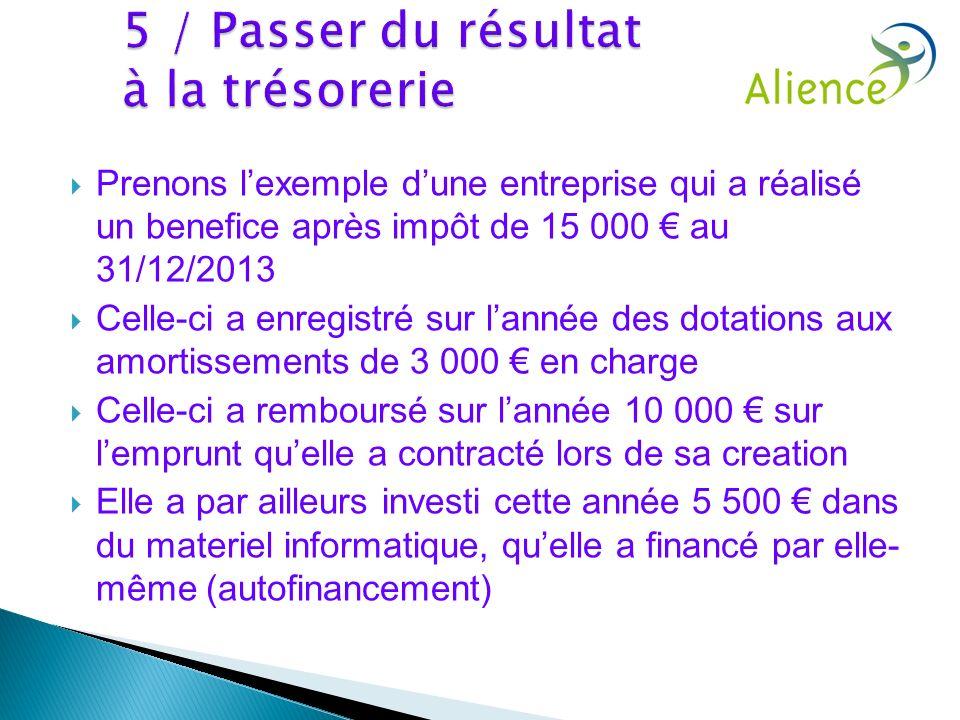 Prenons lexemple dune entreprise qui a réalisé un benefice après impôt de 15 000 au 31/12/2013 Celle-ci a enregistré sur lannée des dotations aux amor