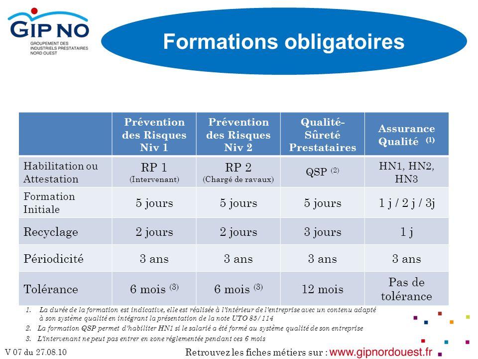 Retrouvez les fiches métiers sur : V 07 du 27.08.10 Prévention des Risques Niv 1 Prévention des Risques Niv 2 Qualité- Sûreté Prestataires Assurance Q
